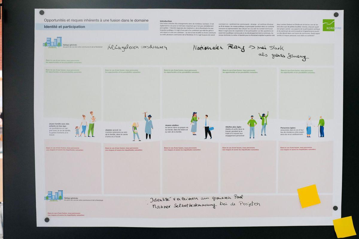 Beitrag aus den Bürgerforen / Contribution des forums civils